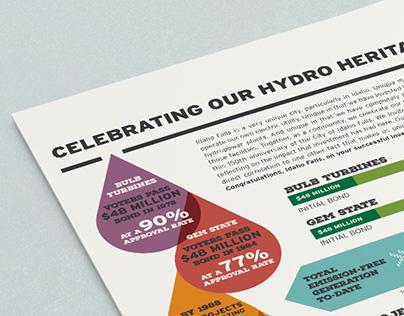 Idaho Falls Power Infographic