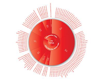 Infographics Audi