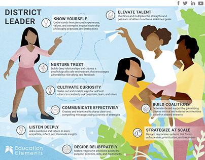 Education Elements