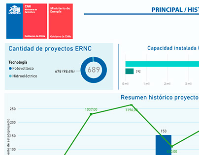 Infografias UX en Power Bi