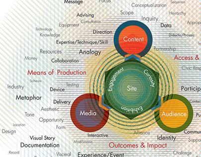 mapping interdisciplinarity