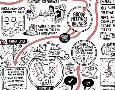"""SoMe"" Whiteboard Illustration Roadmap"