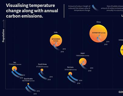 Visualising climate change using illustrative elements
