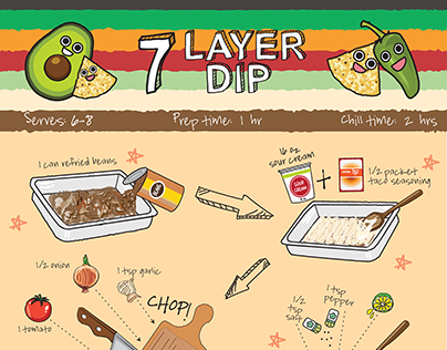 7 Layer Dip- Informative Poster