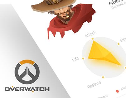 Overwatch Visual Data