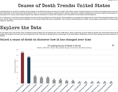 Causes of Death - Reducing Visual Clutter