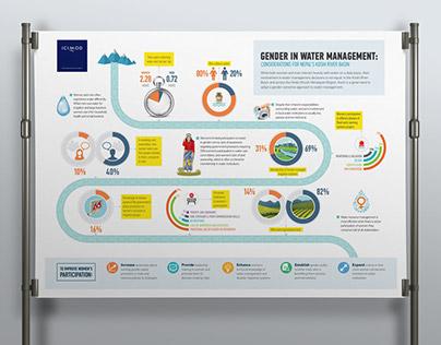 Nepal infographic design : Gender in water management
