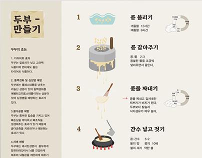 Inforgraphic: Korea's traditionally How to make tofu