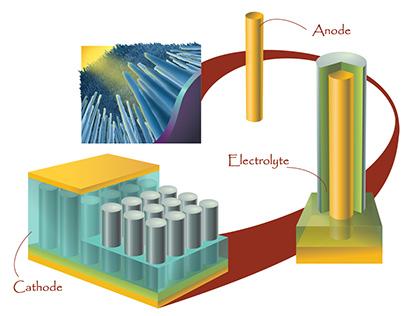 Nanotechnology of Prieto Battery