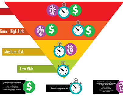 Digital Risk infographic