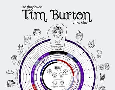 Los mundos de Tim Burton en el cine