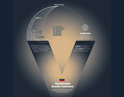 Venezuela éxodo humano infographic