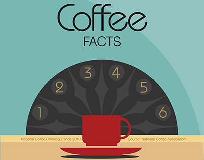 Interactive PDF: Coffee Infographic on Behance