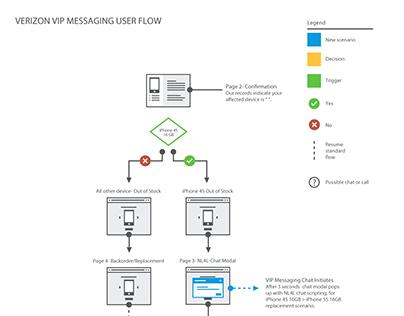 Verizon Conversational UI / Chat Pilot