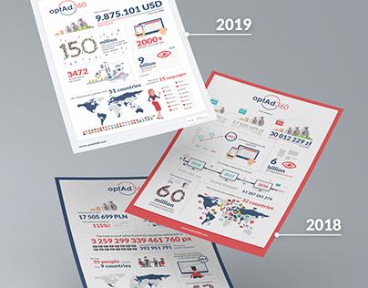 Infografiki dla optAd360