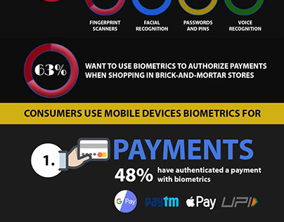 Biometric-The Future Security