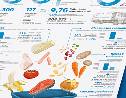 Infografía desperdicio de alimentos