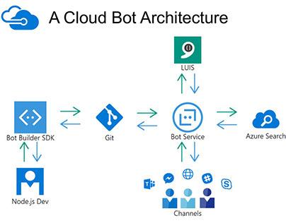 A Cloud Bot Architecture
