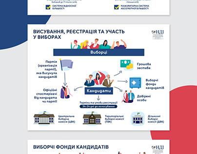 Series of Infographics for NGO NDI (Ukraine)