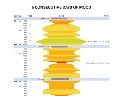 Mood Infographic