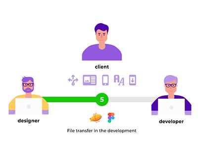 Инфографика создание мобильного приложения