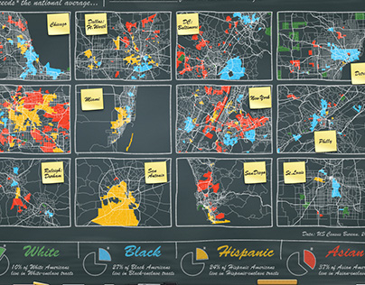 Assorted Visualizations