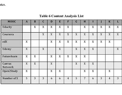 Research Methodology: Content Analysis