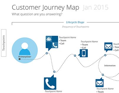 Customer Journey Map Template + Stencils