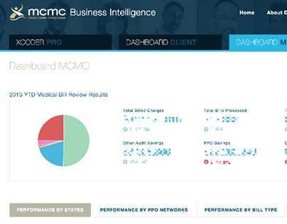 MCMC Business Intelligence Dashboard