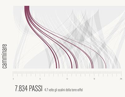 24h in IUAV, Generative Data Visualization