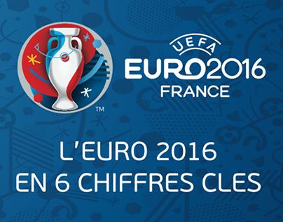 L'Euro 2016 en 6 chiffres clés / Graphisme