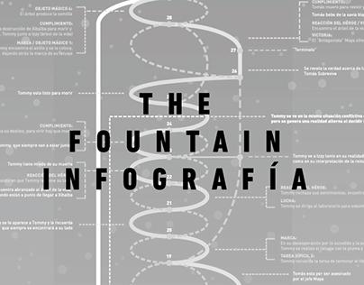 The Fountain. Infografía