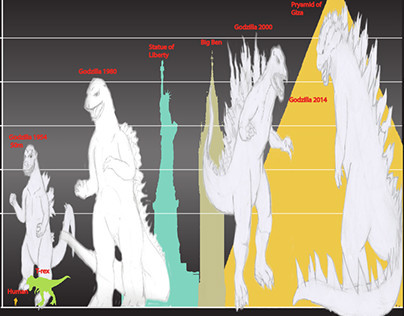 Godzilla's Growth over the years