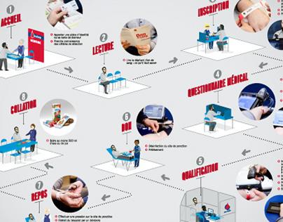 Illustrations des étapes d'une collecte mobile