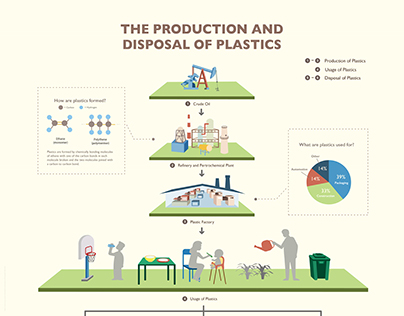 The Production and Disposal of Plastics | Infographics