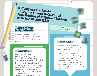 3rd Asian Congress on ADHD 2016 poster submission