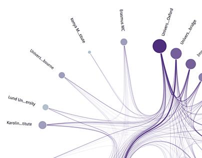 ÜberResearch Data Visualizations