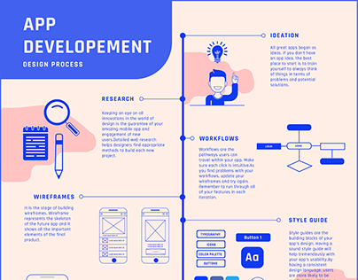 App Development/Infographic