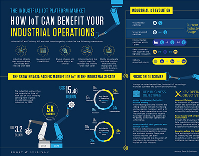 IoT for Industrial infographic