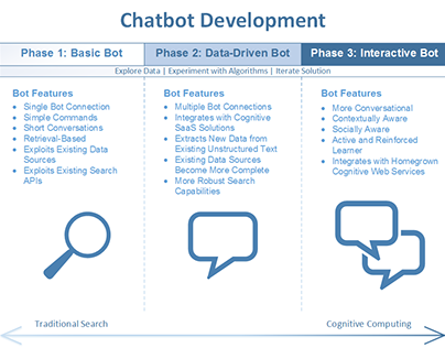 Chatbot Development Phases