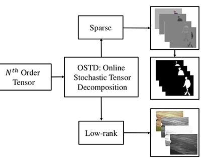OSTD - Online Stochastic Tensor Decomposition