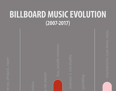 Billboard Music Evolution | Data Visualisation