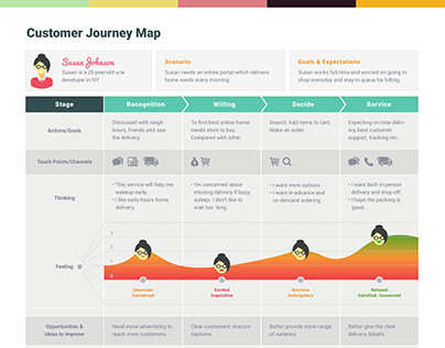 Customer Journey Map-Lifeline Online Portal