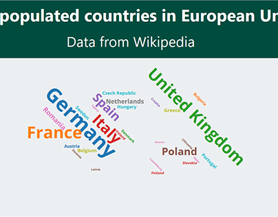 DataViz (Words cloud- Most populated contries in the EU