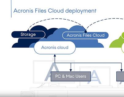 Acronis PowerPoint presentation