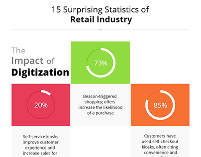 Emerging Technology in Retail Industry Enhancing CX