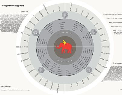 Design for Happiness | A System Design Project (2017)