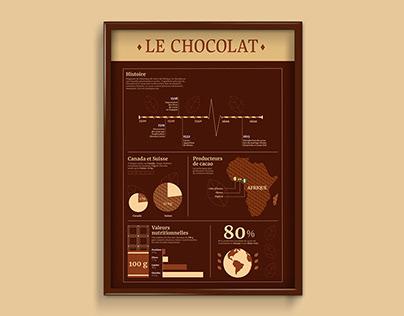 Le chocolat • Document infographique