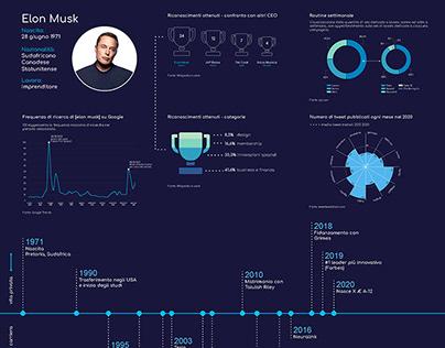 Elon Musk - Vita privata e carriera (infografica)