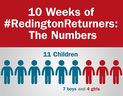 Redington Returners Infographic